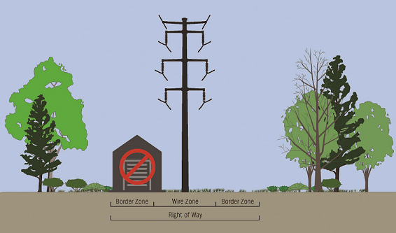 image demonstrating incorrect use of right of way where a shed is built in the border zone and moves into the wire zone.